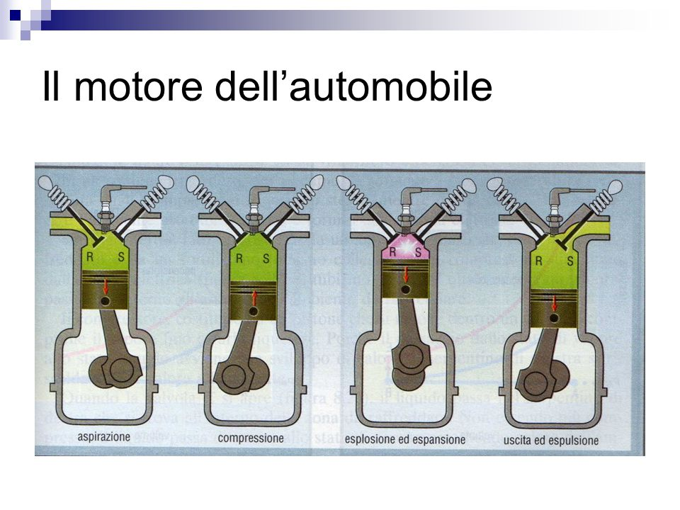 Il motore dell'automobile