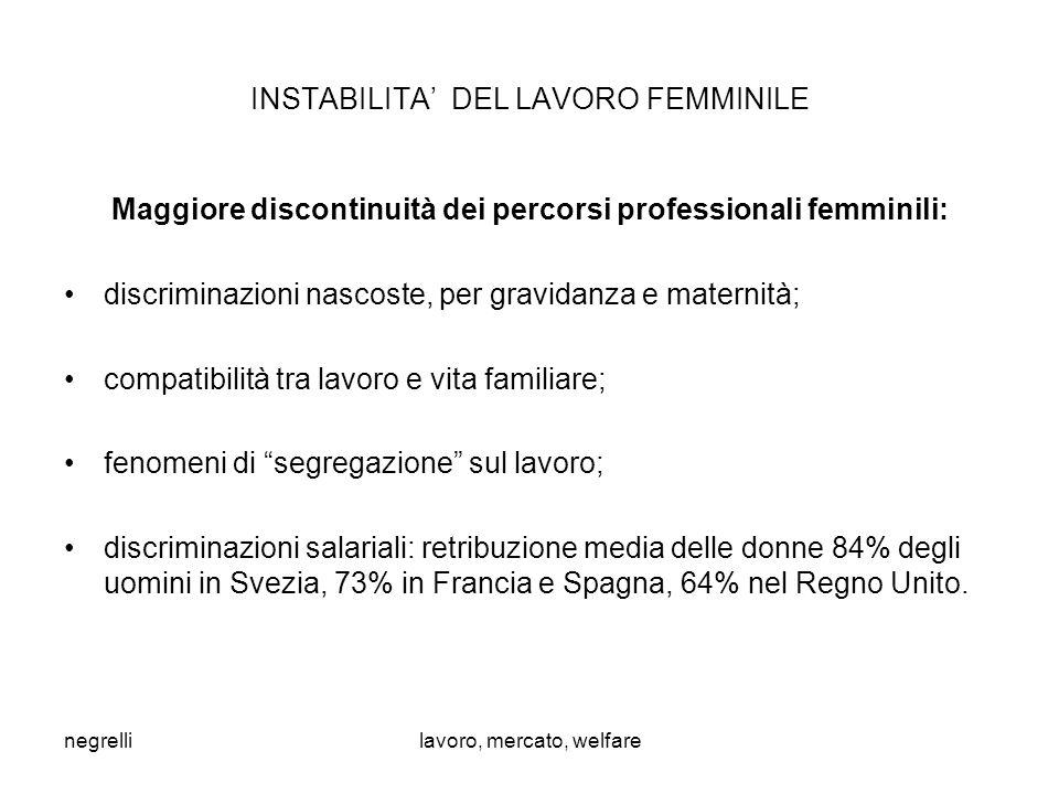 negrellilavoro, mercato, welfare INSTABILITA' DEL LAVORO FEMMINILE Maggiore discontinuità dei percorsi professionali femminili: discriminazioni nascoste, per gravidanza e maternità; compatibilità tra lavoro e vita familiare; fenomeni di segregazione sul lavoro; discriminazioni salariali: retribuzione media delle donne 84% degli uomini in Svezia, 73% in Francia e Spagna, 64% nel Regno Unito.