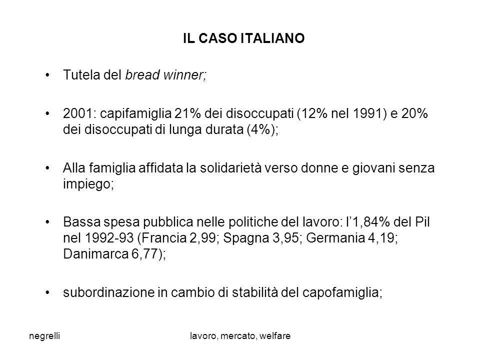 negrellilavoro, mercato, welfare IL CASO ITALIANO Tutela del bread winner; 2001: capifamiglia 21% dei disoccupati (12% nel 1991) e 20% dei disoccupati di lunga durata (4%); Alla famiglia affidata la solidarietà verso donne e giovani senza impiego; Bassa spesa pubblica nelle politiche del lavoro: l'1,84% del Pil nel 1992-93 (Francia 2,99; Spagna 3,95; Germania 4,19; Danimarca 6,77); subordinazione in cambio di stabilità del capofamiglia;