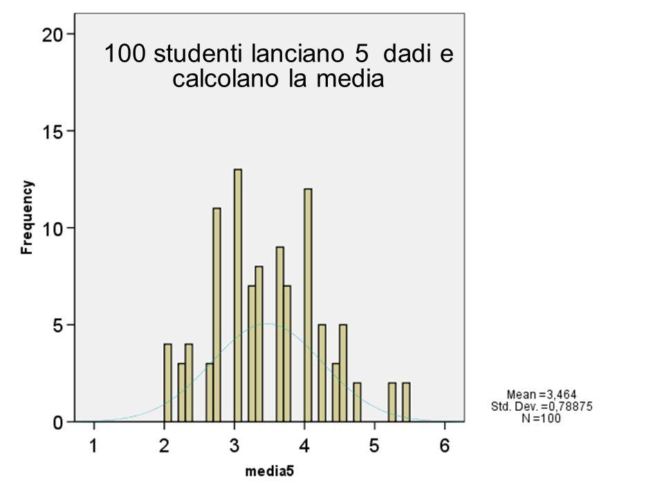 100 studenti lanciano 5 dadi e calcolano la media