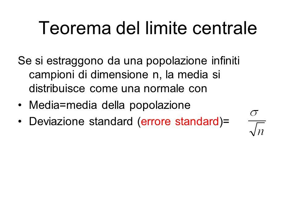 Teorema del limite centrale Se si estraggono da una popolazione infiniti campioni di dimensione n, la media si distribuisce come una normale con Media