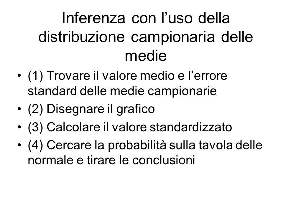 Inferenza con l'uso della distribuzione campionaria delle medie (1) Trovare il valore medio e l'errore standard delle medie campionarie (2) Disegnare