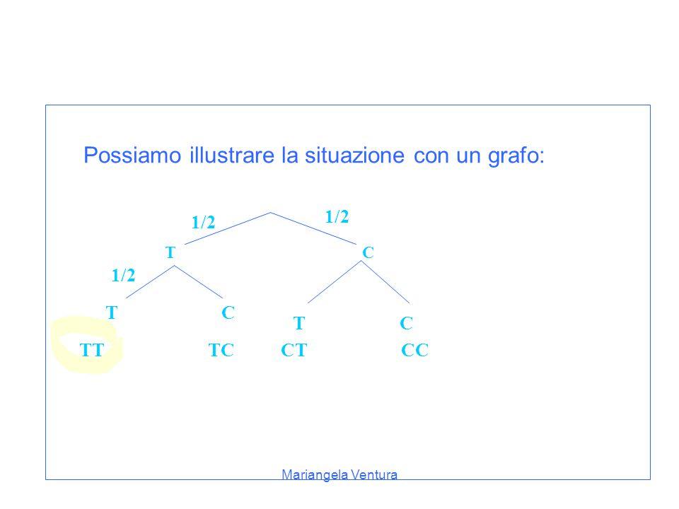 Mariangela Ventura Lancio di una moneta 1)Lanciando due volte la stessa moneta elenca ogni possibile risultato (si tratta di coppie) e calcolane la probabilità.