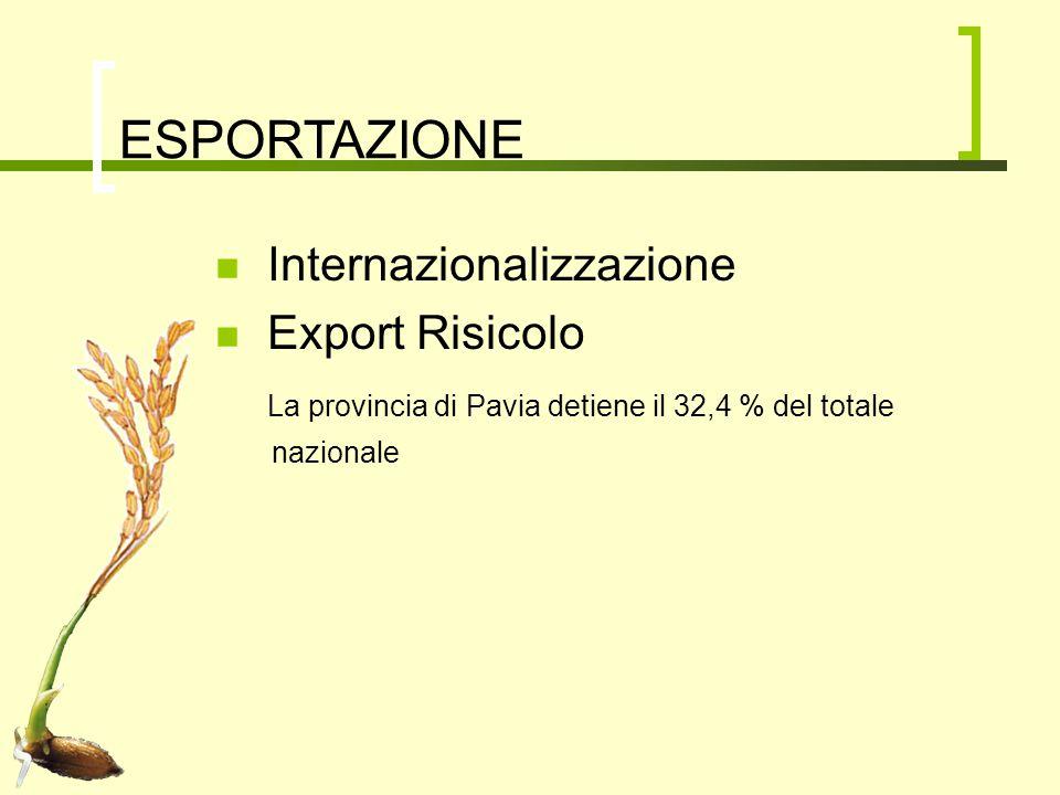 ESPORTAZIONE Internazionalizzazione Export Risicolo La provincia di Pavia detiene il 32,4 % del totale nazionale