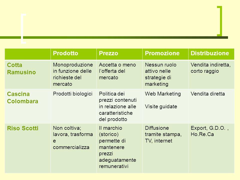 ProdottoPrezzoPromozioneDistribuzione Cotta Ramusino Monoproduzione in funzione delle richieste del mercato Accetta o meno l'offerta del mercato Nessu