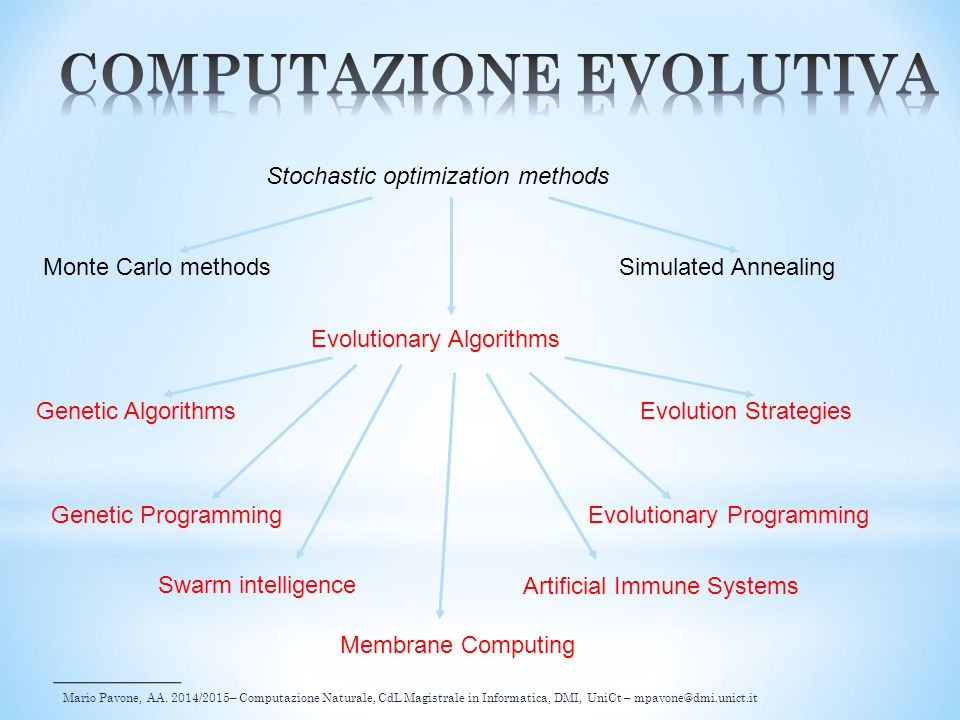 Genetic Algorithms Evolutionary Algorithms Evolutionary Programming Evolution Strategies Genetic Programming Simulated AnnealingMonte Carlo methods St
