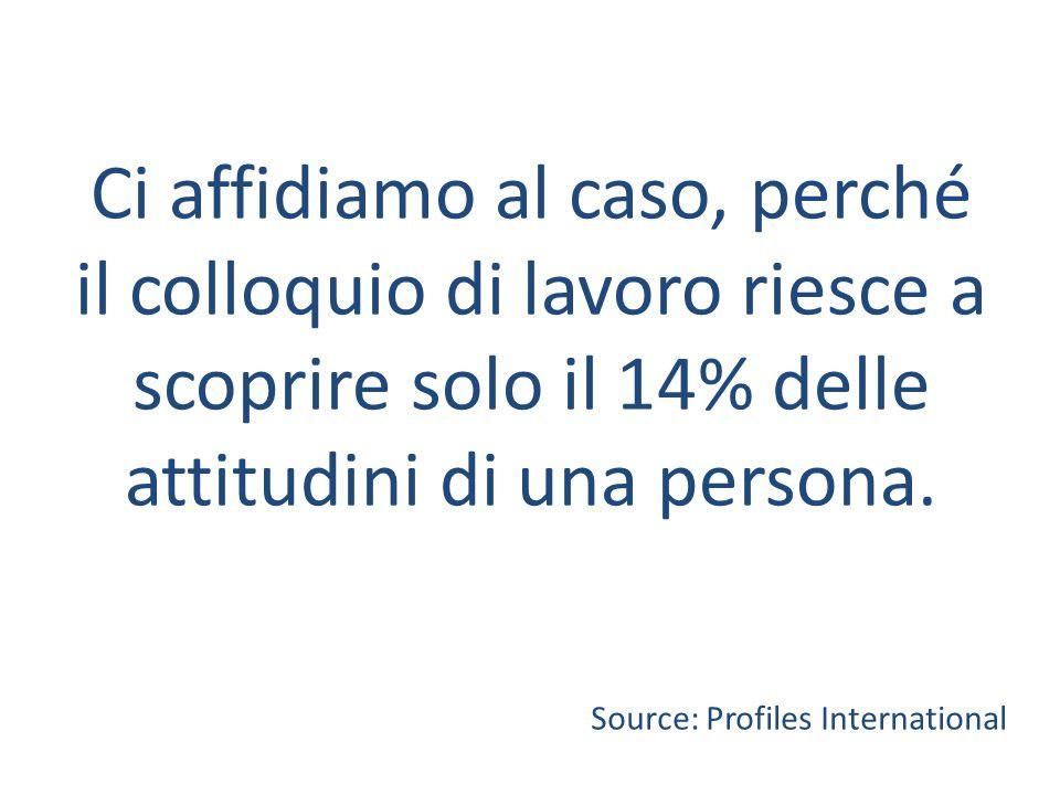Ci affidiamo al caso, perché il colloquio di lavoro riesce a scoprire solo il 14% delle attitudini di una persona. Source: Profiles International