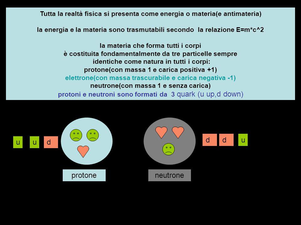 la combinazione delle tre particelle in diverse proporzioni origina gli atomi(92 diversi tipi di atomi:elementi chimici) che si differenziano per il diverso numero di protoni(=elettroni) da 1 a 92 il numero di protoni(o elettroni) è tipico per ogni diverso elemento e si definisce numero atomico Z ogni atomo possiede un nucleo(protoni+neutroni) e un perinucleo con elettroni disposti secondo particolari configurazioni energetiche elementi identici(stesso Z) possono differire per il numero di neutroni presenti nel nucleo(isotopi):il numero di protoni e di neutroni si definisce numero di massa A isotopi Z=2 A 3 Z 1, A 2 Z 2, A 4