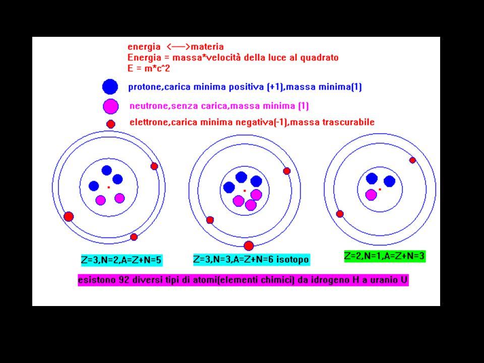 molecole atomi uguali o diversi si uniscono mediante legami di vario tipo (ionico, covalente omopolare, covalente polare,dativo) e formano le molecole (innumerevoli) le molecole si uniscono mediante particolari forze intermolecolari e formano i corpi nei diversi stati fisici(solido,liquido,aeriforme)