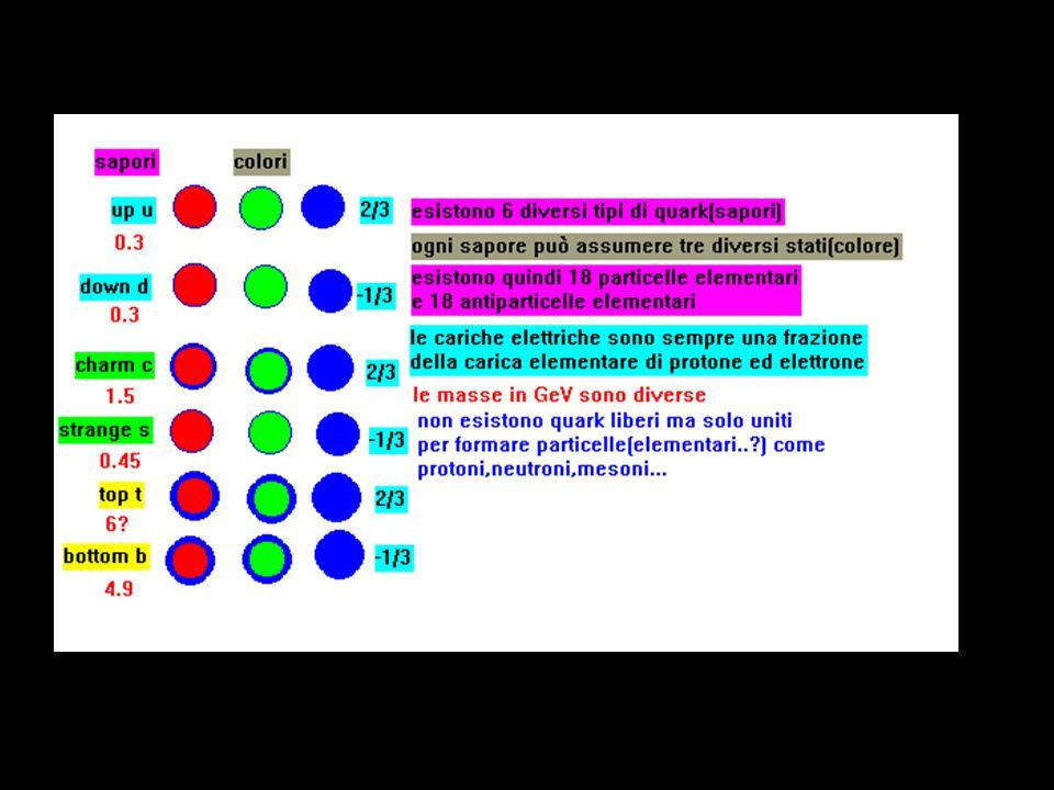 Le interazioni o forze fondamentali che interessano la materia nelle sue diverse componenti sono mediate da altre particelle(messaggeri): interazione particelle particelle interessate elettromagneticafotoneleptoni debolebosoneleptoni forte gluonequark, adroni gravitazionalegravitone.