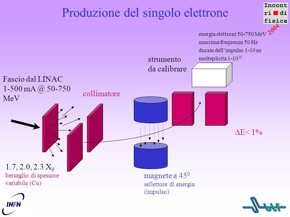 2004 magnete a 45 0 sellettore di energia (impulso) Produzione del singolo elettrone Fascio dal LINAC 1-500 mA @ 50-750 MeV 1.7, 2.0, 2.3 X 0 bersagli