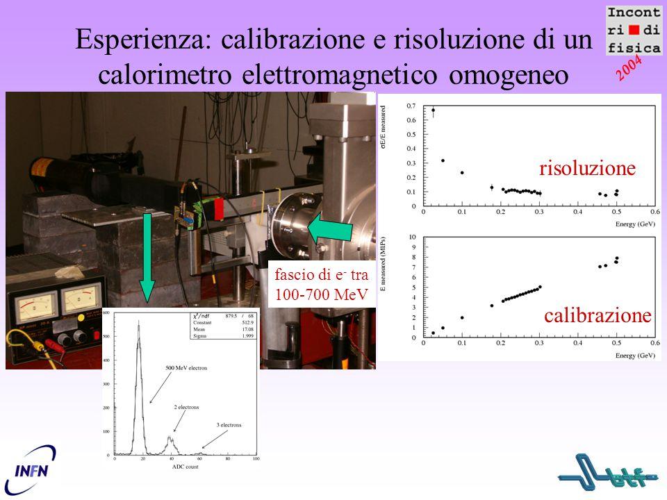 2004 Esperienza: calibrazione e risoluzione di un calorimetro elettromagnetico omogeneo fascio di e - tra 100-700 MeV calibrazione risoluzione