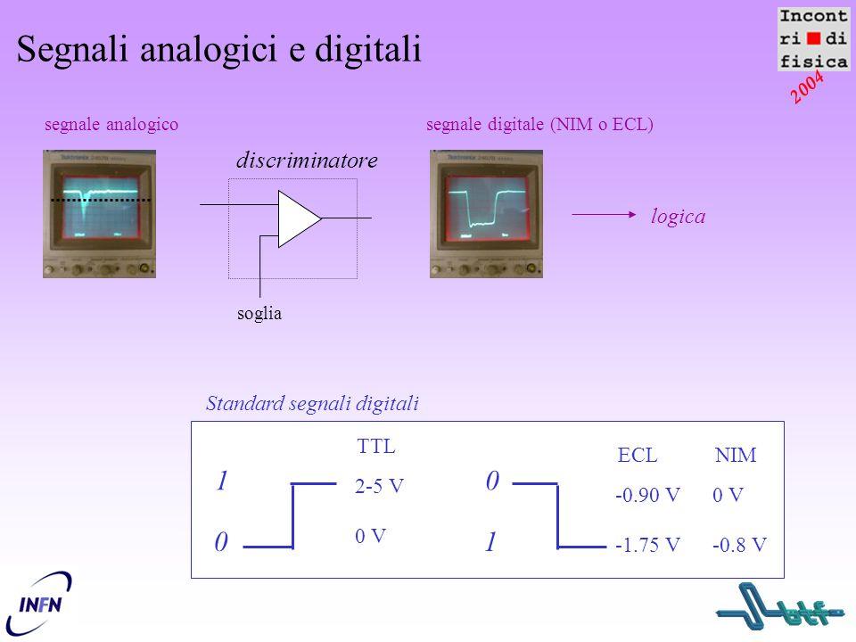 2004 Segnali analogici e digitali segnale analogicosegnale digitale (NIM o ECL) soglia discriminatore logica 2-5 V 0 V 1 0 TTL -0.90 V -1.75 V ECL 0 V