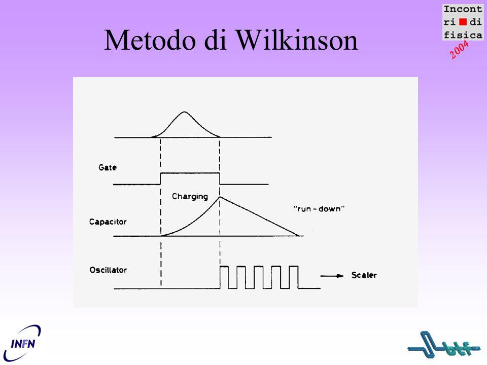 2004 Metodo di Wilkinson