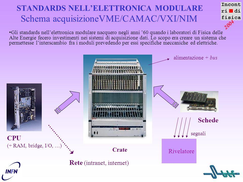 2004 STANDARDS NELL'ELETTRONICA MODULARE Schema acquisizioneVME/CAMAC/VXI/NIM Crate CPU (+ RAM, bridge, I/O, …) Rete (intranet, internet) Schede alime