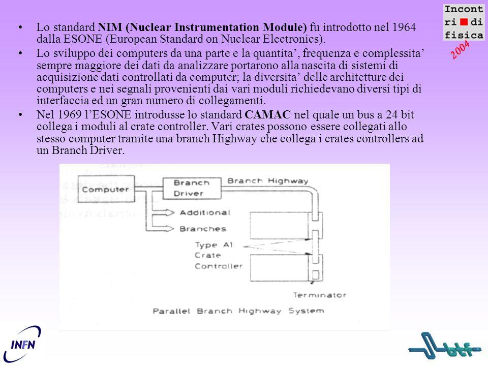 2004 Lo standard NIM (Nuclear Instrumentation Module) fu introdotto nel 1964 dalla ESONE (European Standard on Nuclear Electronics). Lo sviluppo dei c