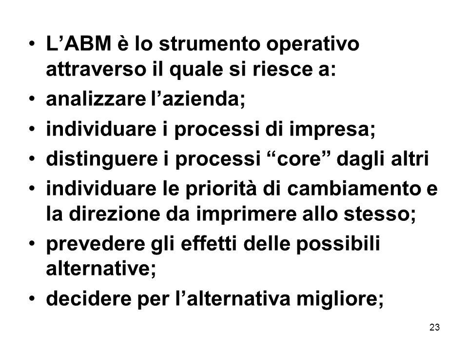"""23 L'ABM è lo strumento operativo attraverso il quale si riesce a: analizzare l'azienda; individuare i processi di impresa; distinguere i processi """"co"""