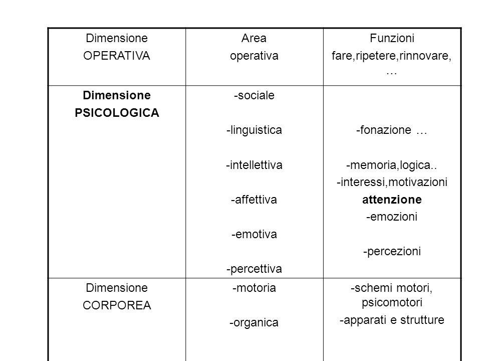 Dimensione OPERATIVA Area operativa Funzioni fare,ripetere,rinnovare, … Dimensione PSICOLOGICA -sociale -linguistica -intellettiva -affettiva -emotiva