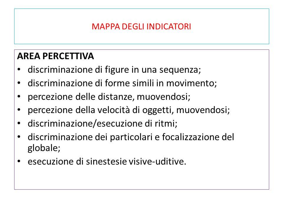 MAPPA DEGLI INDICATORI AREA PERCETTIVA discriminazione di figure in una sequenza; discriminazione di forme simili in movimento; percezione delle dista