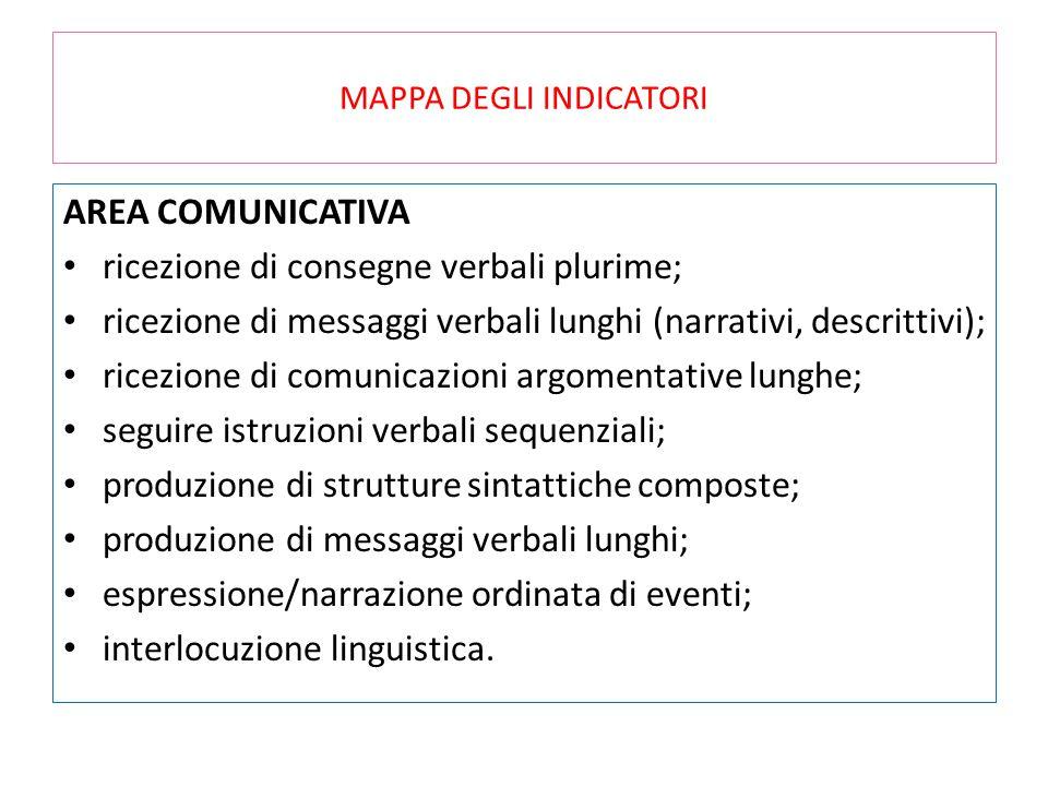 MAPPA DEGLI INDICATORI AREA COMUNICATIVA ricezione di consegne verbali plurime; ricezione di messaggi verbali lunghi (narrativi, descrittivi); ricezio
