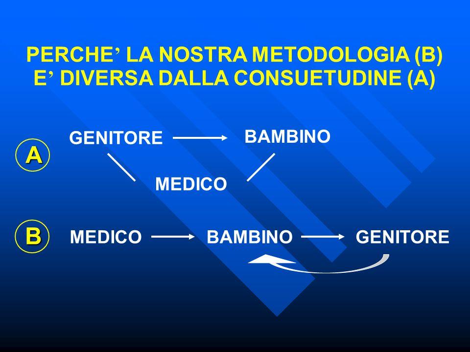 PERCHE ' LA NOSTRA METODOLOGIA (B) E ' DIVERSA DALLA CONSUETUDINE (A) GENITORE BAMBINO MEDICO A BAMBINOGENITORE B MEDICO
