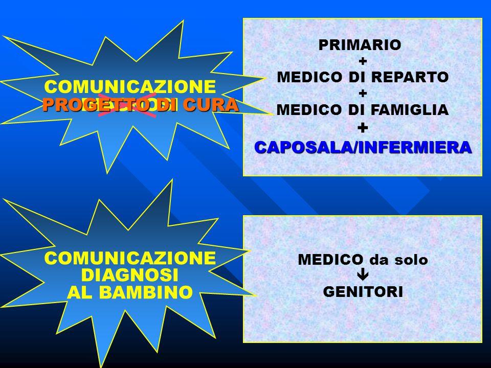 COMUNICAZIONE DIAGNOSI PRIMARIO + MEDICO DI REPARTO + MEDICO DI FAMIGLIA +CAPOSALA/INFERMIERA COMUNICAZIONE DIAGNOSI AL BAMBINO MEDICO da solo  GENIT