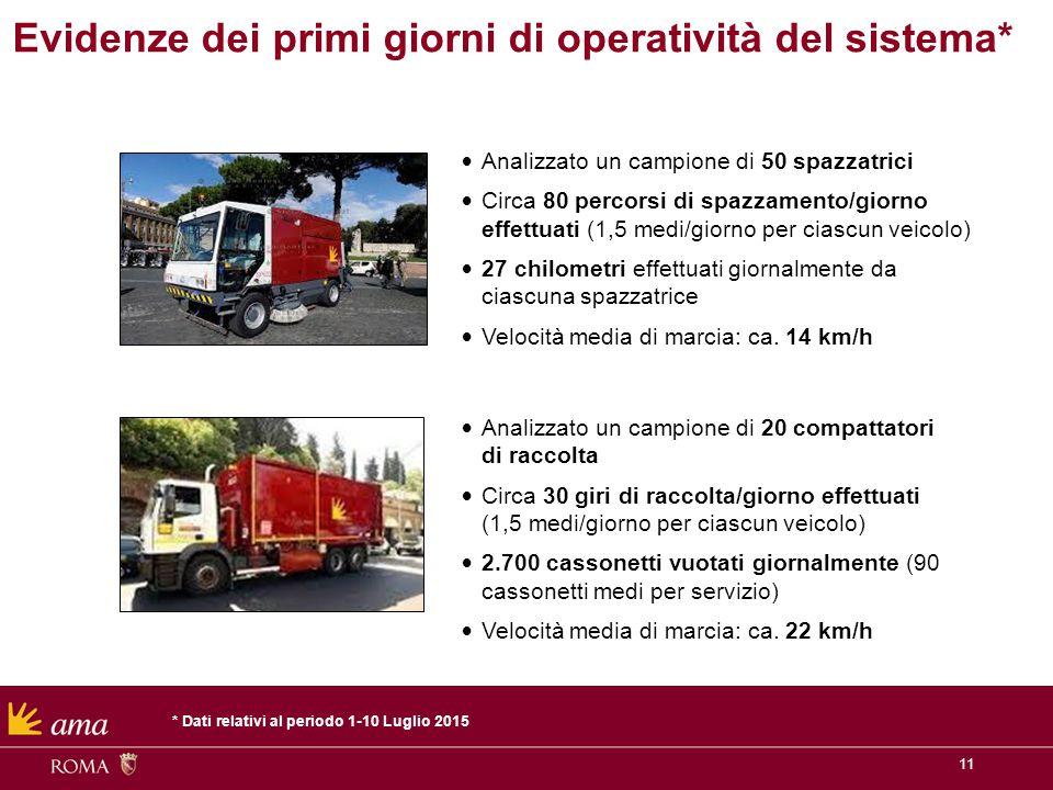 11 Evidenze dei primi giorni di operatività del sistema* Analizzato un campione di 50 spazzatrici Circa 80 percorsi di spazzamento/giorno effettuati (