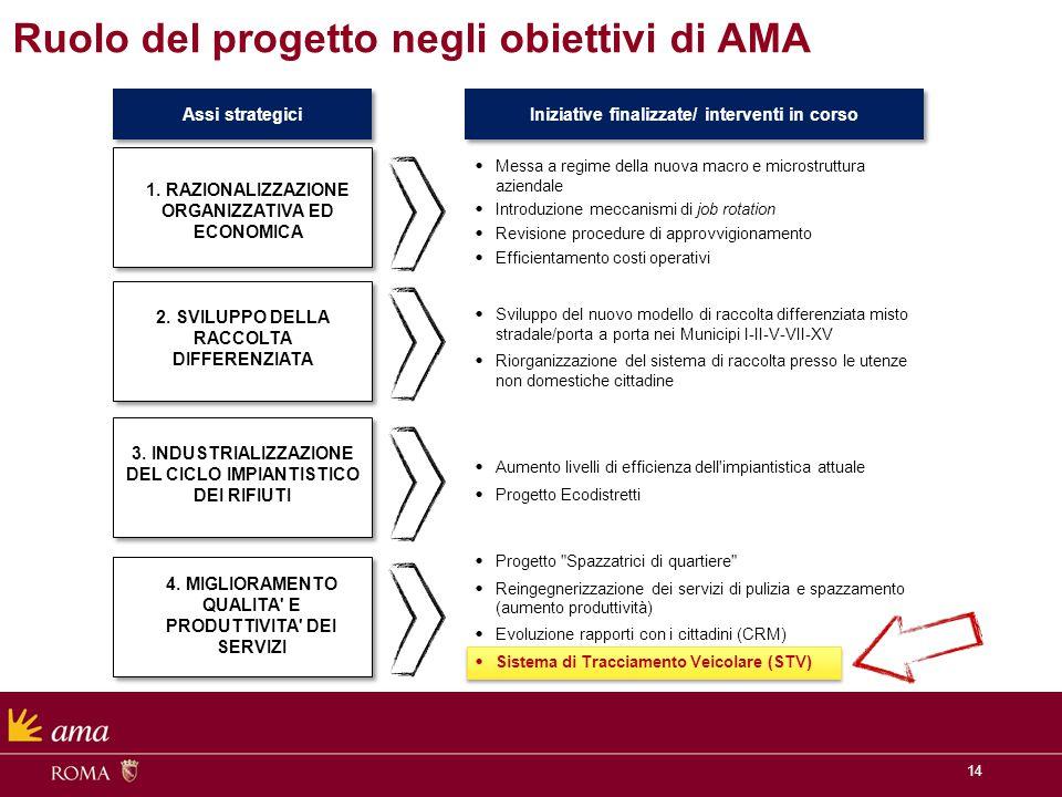 14 Ruolo del progetto negli obiettivi di AMA Assi strategici Obiettivo 2015 1. RAZIONALIZZAZIONE ORGANIZZATIVA ED ECONOMICA 2. SVILUPPO DELLA RACCOLTA