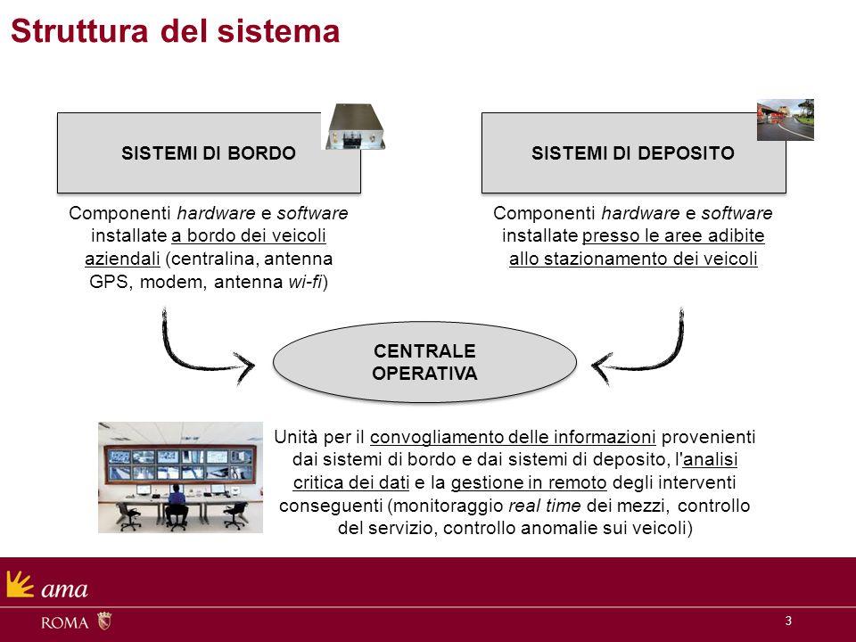 3 Struttura del sistema SISTEMI DI BORDO SISTEMI DI DEPOSITO CENTRALE OPERATIVA Componenti hardware e software installate a bordo dei veicoli aziendal