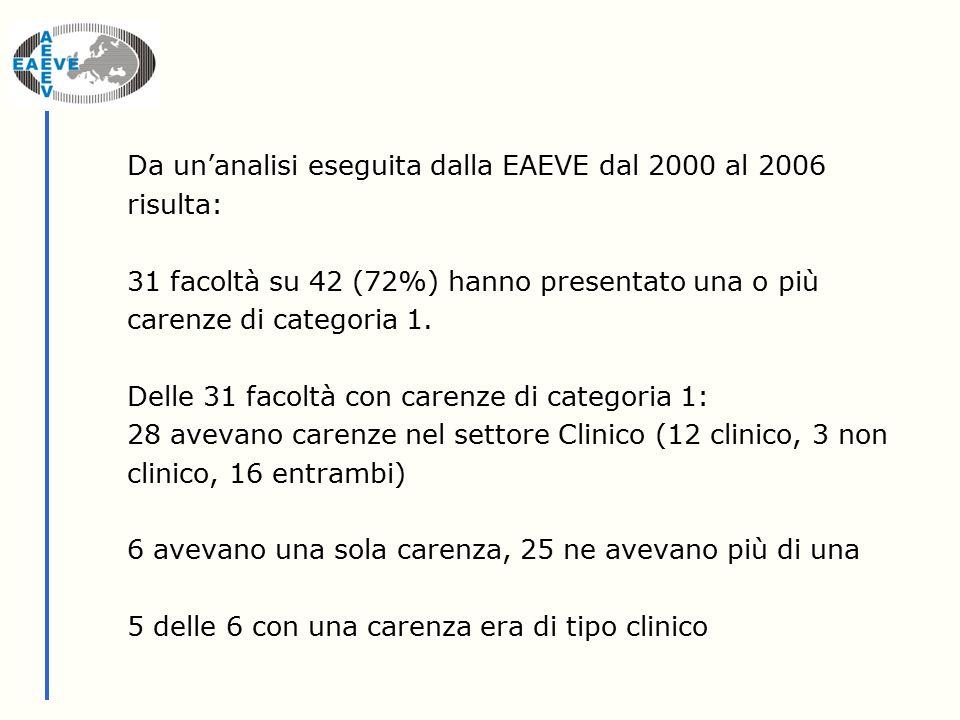 Da un'analisi eseguita dalla EAEVE dal 2000 al 2006 risulta: 31 facoltà su 42 (72%) hanno presentato una o più carenze di categoria 1.