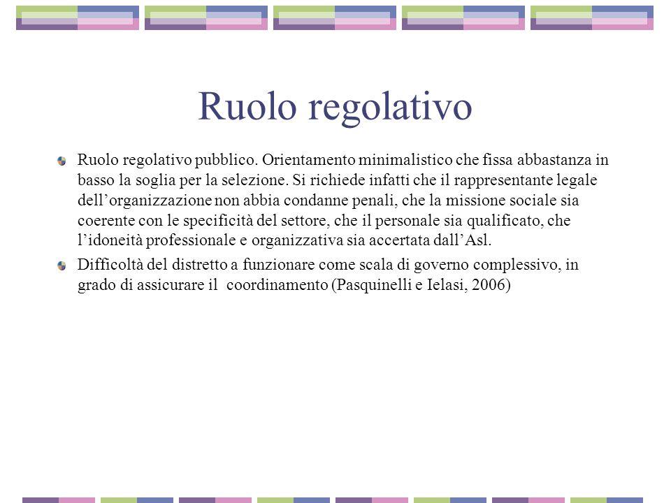 Ruolo regolativo Ruolo regolativo pubblico.