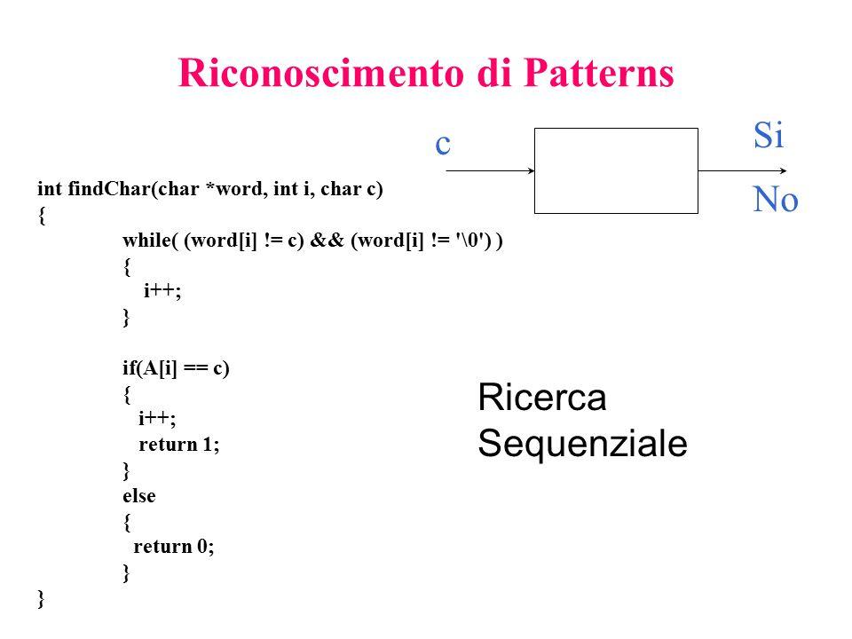 Riconoscimento di Patterns Si No c int findChar(char *word, int i, char c) { while( (word[i] != c) && (word[i] != '\0') ) { i++; } if(A[i] == c) { i++