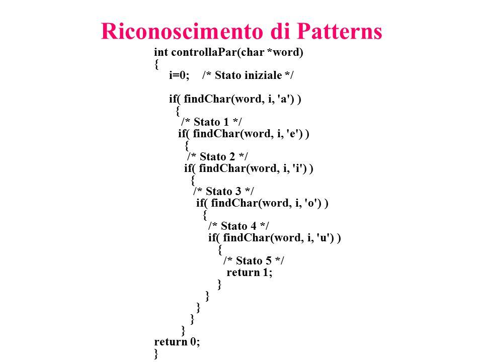 Riconoscimento di Patterns int controllaPar(char *word) { i=0;/* Stato iniziale */ if( findChar(word, i, 'a') ) { /* Stato 1 */ if( findChar(word, i,