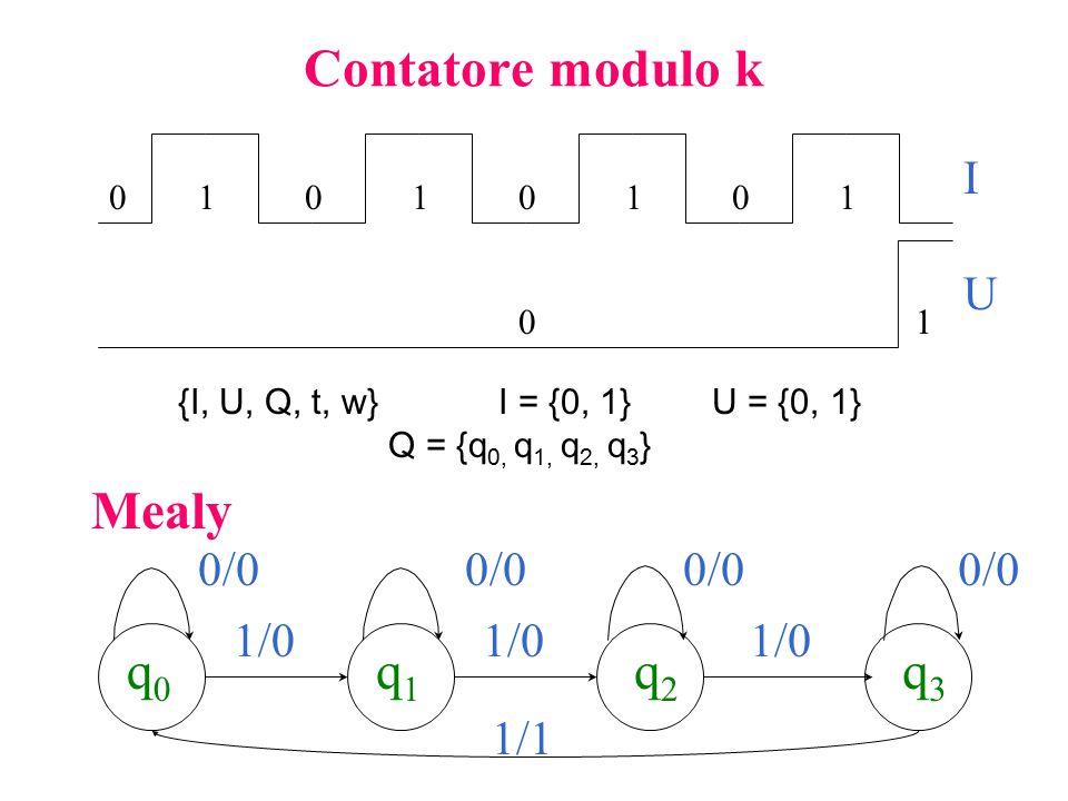 Contatore modulo k 01010101 01 {I, U, Q, t, w}I = {0, 1}U = {0, 1} Q = {q 0, q 1, q 2, q 3 } q1q1 q2q2 q3q3 1/0 0/0 I U q0q0 1/0  1/1 Mealy
