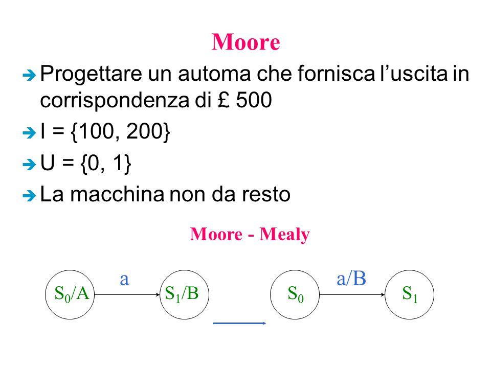 Moore è Progettare un automa che fornisca l'uscita in corrispondenza di £ 500 è I = {100, 200} è U = {0, 1} è La macchina non da resto Moore - Mealy S
