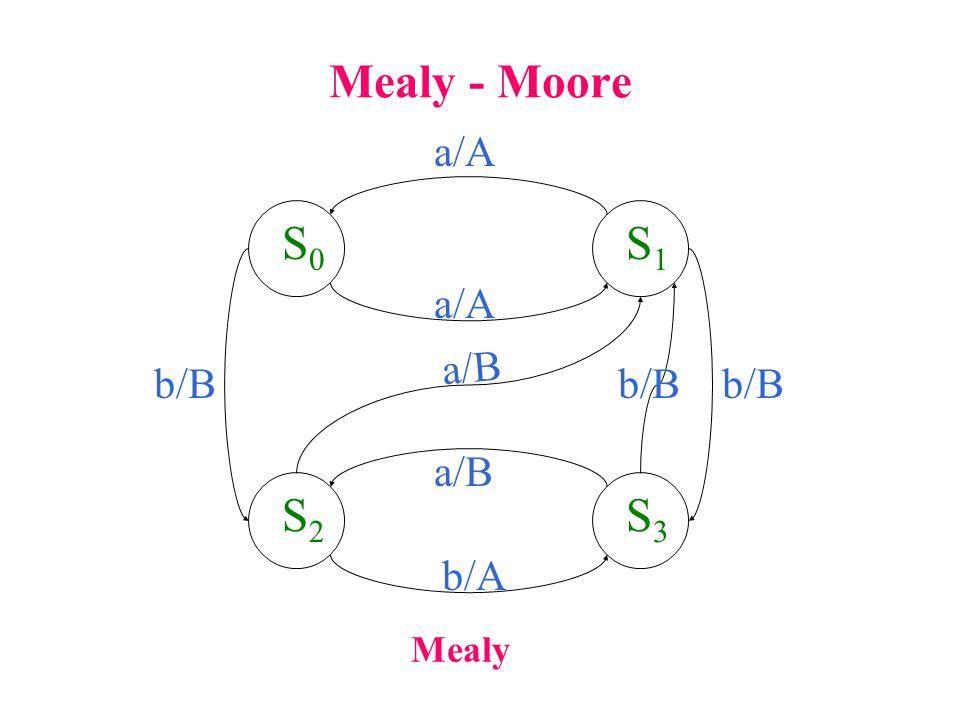 Mealy - Moore S0S0 S1S1 S3S3 S2S2 a/A Mealy a/A b/B a/B b/A