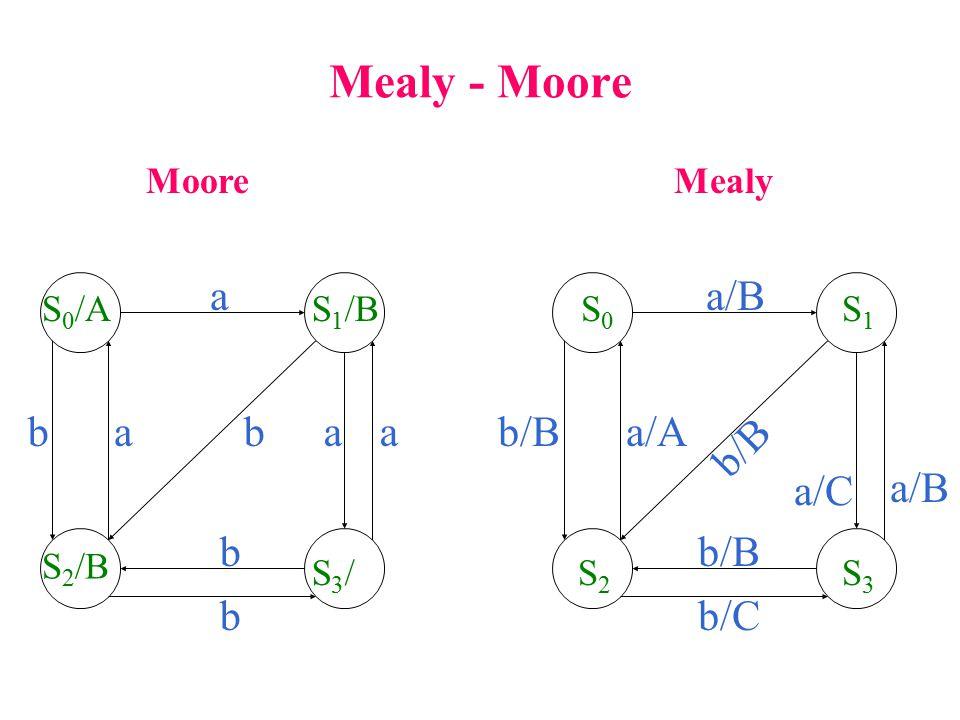 Mealy - Moore MooreMealy S 0 /AS 1 /B S 2 /B S3/S3/ a aaab b b S0S0 S1S1 S2S2 S3S3 a/B b/Bb a/A a/B b/C a/C