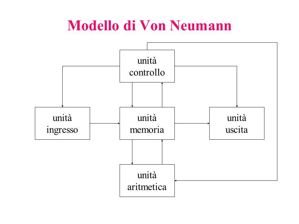 Modello di Von Neumann unità controllo unità memoria unità uscita unità ingresso unità aritmetica