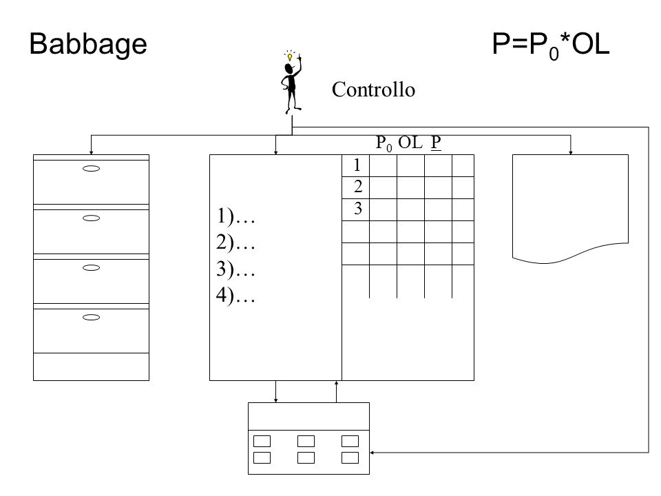 BabbageP=P 0 *OL Controllo 1)… 2)… 3)… 4)… 1 2 3 P0P0 OLP