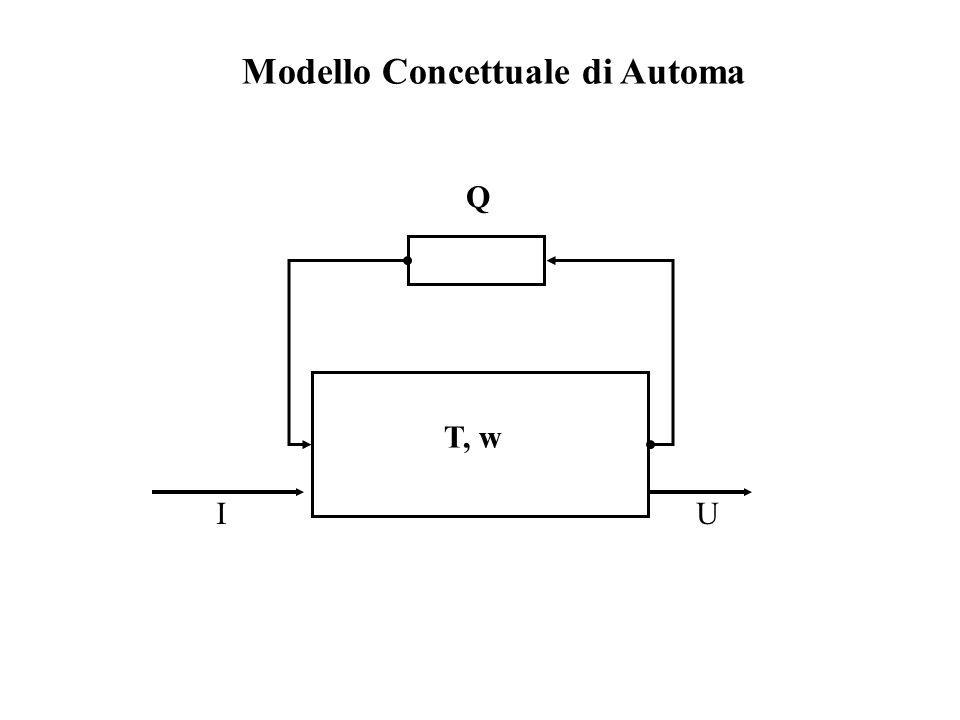 T, w Q IU Modello Concettuale di Automa