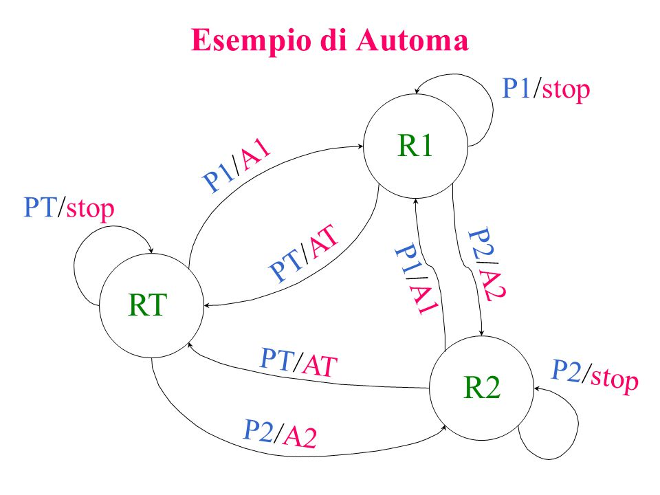 Esempio di Automa RT R1 R2 PT/stop P1/stop P1/A1 PT/AT P2/A2 P1/A1 P2/A2 P2/stop