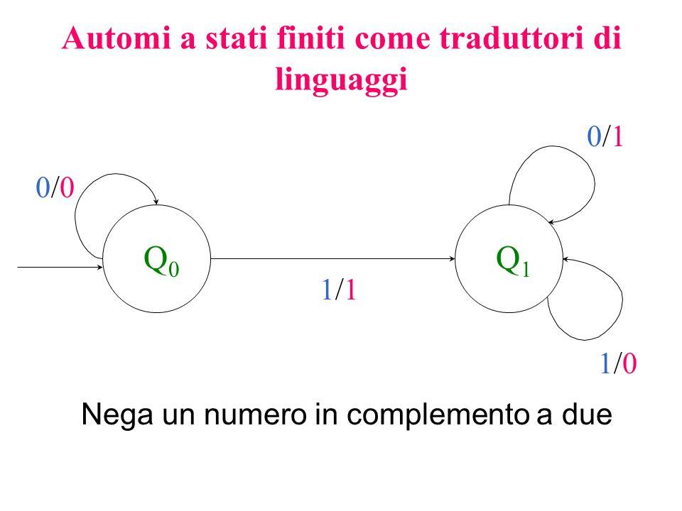 Automi a stati finiti come riconoscitori di linguaggi Q0Q0 Q1Q1 Cifra Lettera è Identificatori del C++ primosecondoInd1VarMia nome_23_tempS23l3Inizio_File