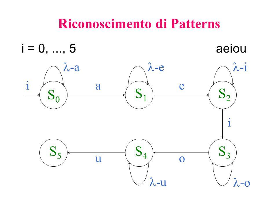 Riconoscimento di Patterns Si No c int findChar(char *word, int i, char c) { while( (word[i] != c) && (word[i] != \0 ) ) { i++; } if(A[i] == c) { i++; return 1; } else { return 0; } Ricerca Sequenziale