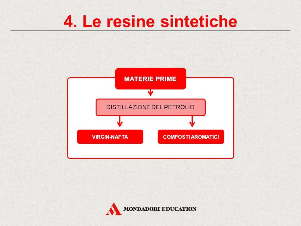 4. Le resine sintetiche CLASSIFICAZIONE DELLE RESINE SINTETICHE RESINE TERMOPLASTICHE (TP)RESINE TERMOINDURENTI (TI) Si lavorano a caldo; se riscaldat