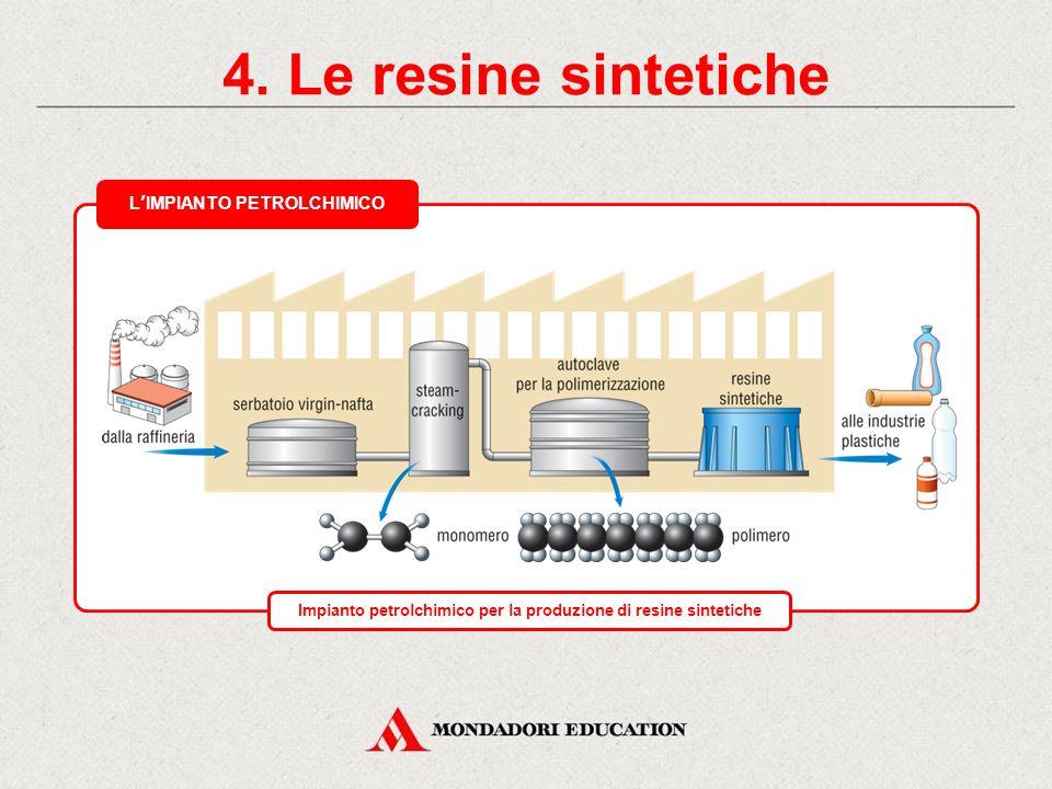 4. Le resine sintetiche MATERIE PRIME DISTILLAZIONE DEL PETROLIO VIRGIN-NAFTACOMPOSTI AROMATICI