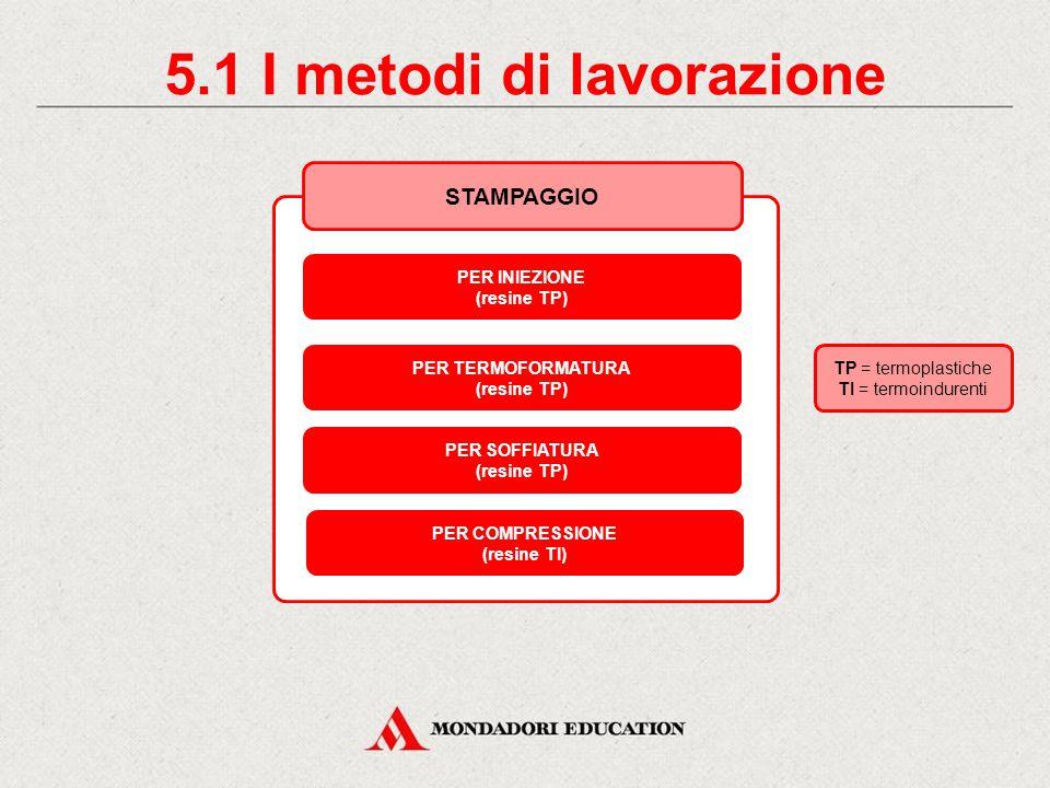 5. I metodi di lavorazione FORMATURA DELLE MATERIE PLASTICHE STAMPAGGIOESTRUSIONECALANDRATURA FORMATURA MANUALE