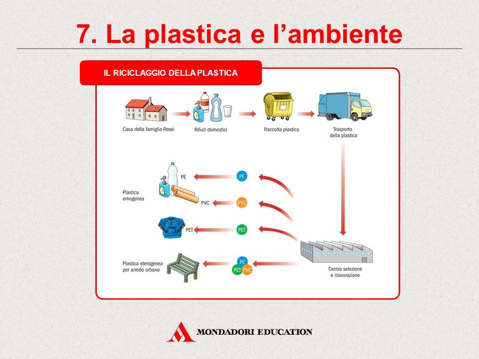 7. La plastica e l'ambiente LA RACCOLTA DIFFERENZIATA DELLA PLASTICA 1. Separa gli imballaggi di plastica che possono essere riciclati. 2. Svuota gli