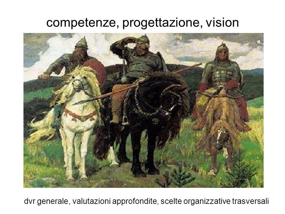 competenze, progettazione, vision dvr generale, valutazioni approfondite, scelte organizzative trasversali