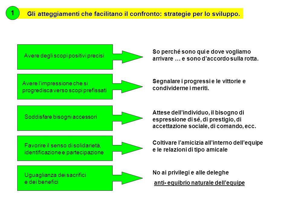 Gli atteggiamenti che facilitano il confronto: strategie per lo sviluppo.
