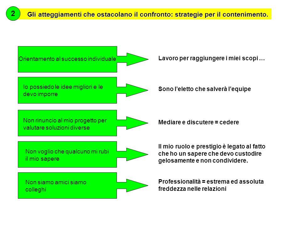 Gli atteggiamenti che ostacolano il confronto: strategie per il contenimento.